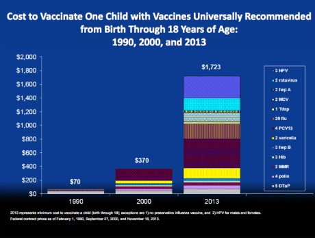 Cost to vaccinate one child 2013