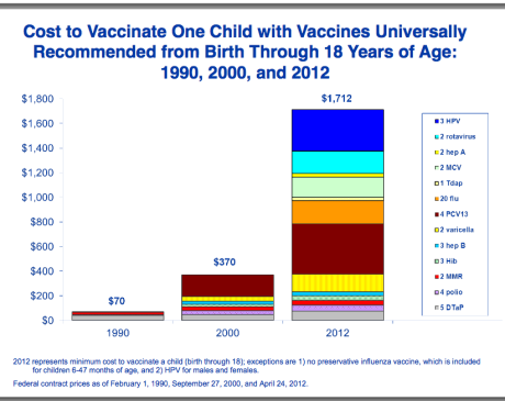 Vaccination costs per American child, 2012
